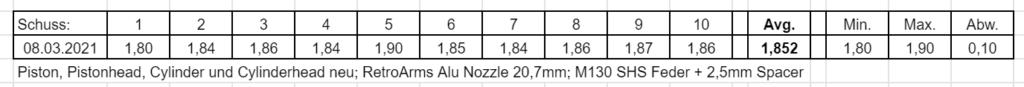 RetroArms Alu Nozzle in originaler Länge 20,7mm
